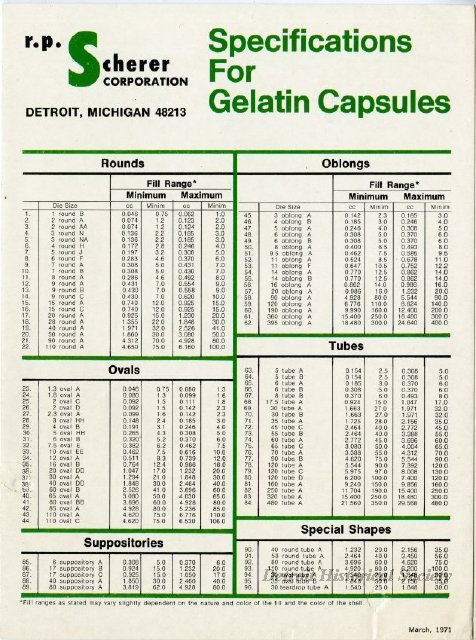 Gelatin Capsule Specs published by the R.P. Scherer Corporation, 1971 - 2012.045.198